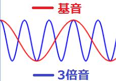 基音と3倍音が綺麗に重なる図