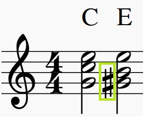ノンダイアトニックなコードのイメージ